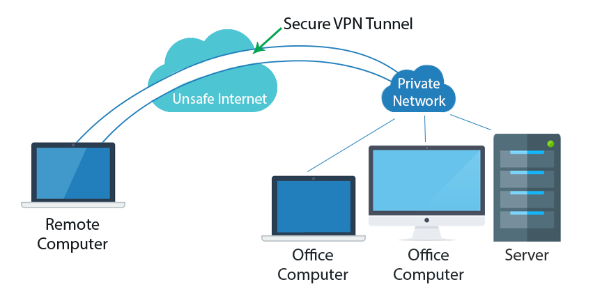 how to connect you vpn to tor browser